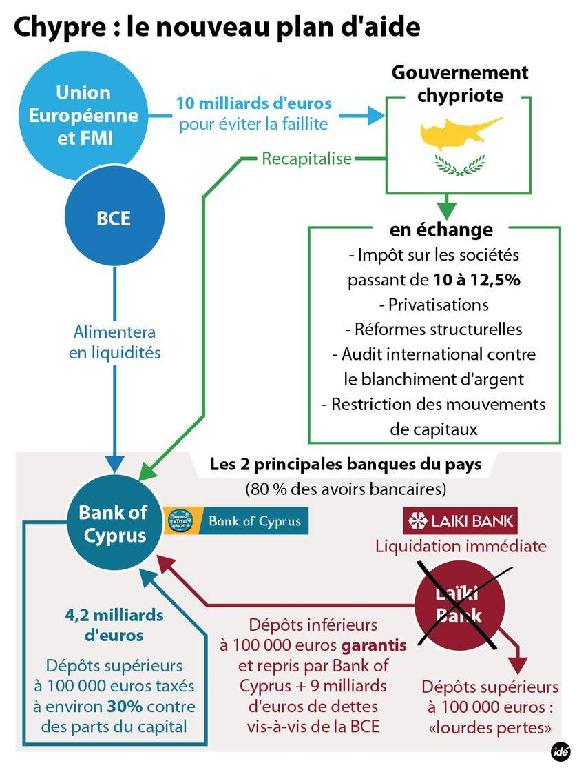 Plan d'aide à Chypre