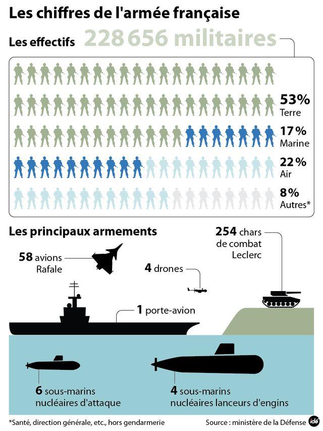 L'armée française en chiffres