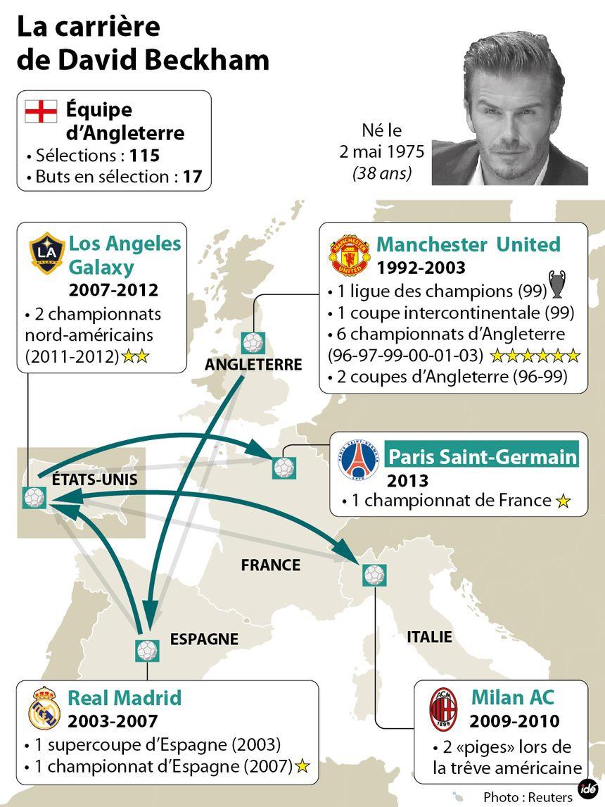 La carrière de David Beckham