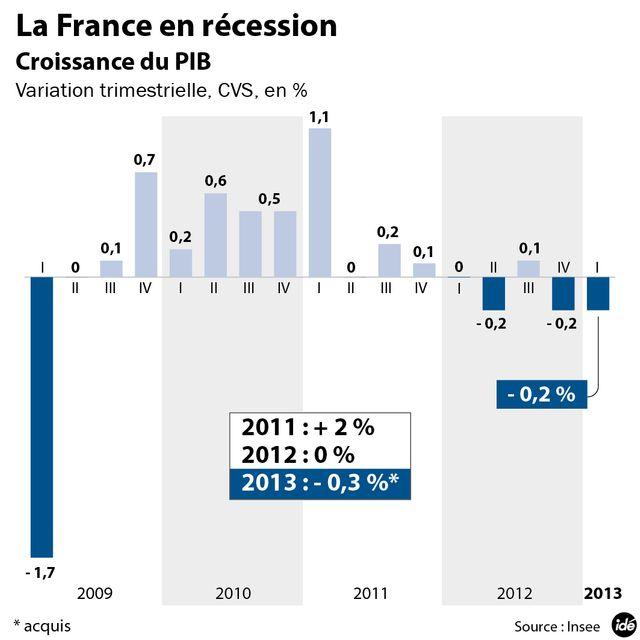 La France en récession