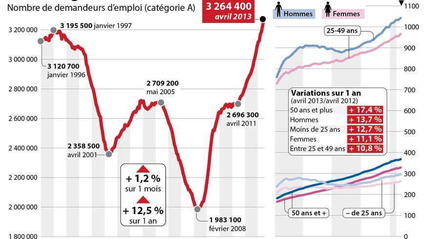 Avril 2013 : les chiffres du chômage pour toute la France