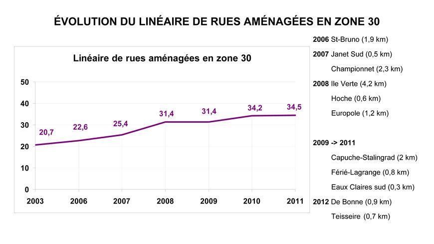 L'évolution des zones à 30km/h à Grenoble depuis 2003.