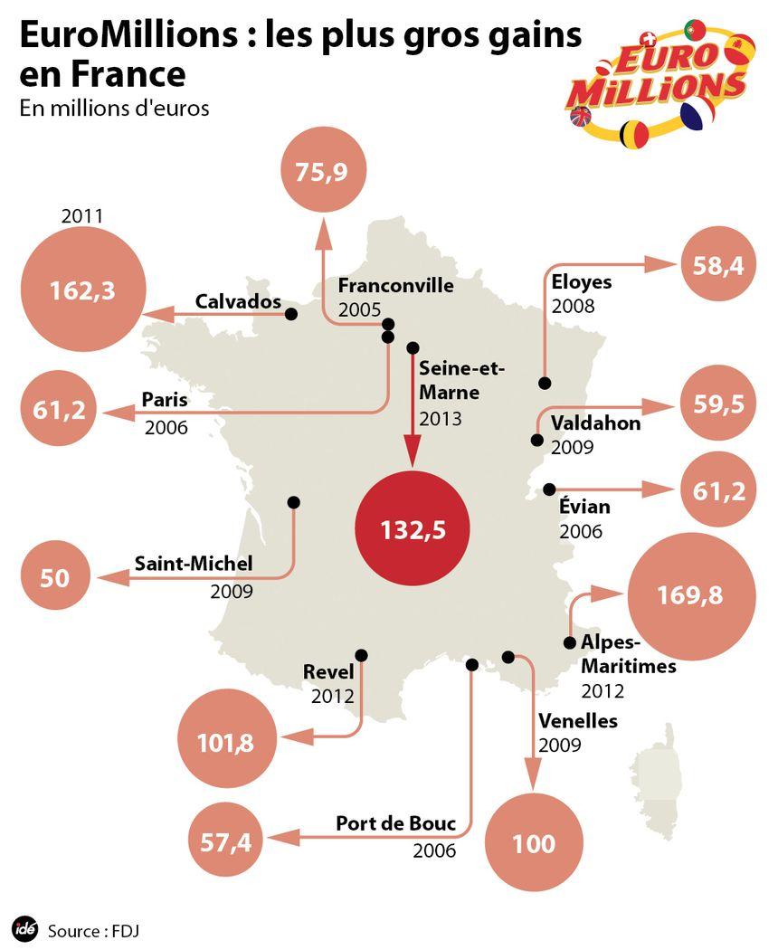Euromillions : les plus gros gains en France
