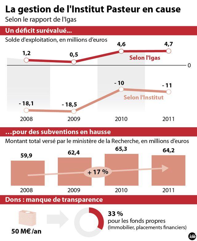 Infographie Igas Pasteur