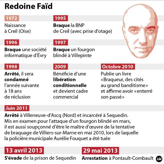 Redoine Faïd, bio