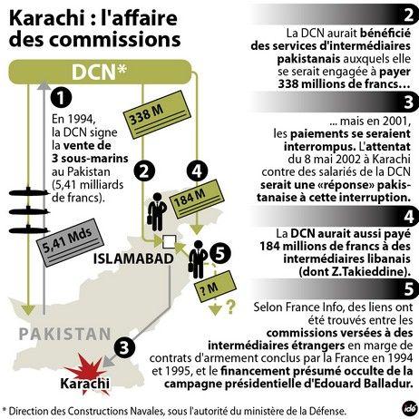 Karachi : l'affaire des commissions