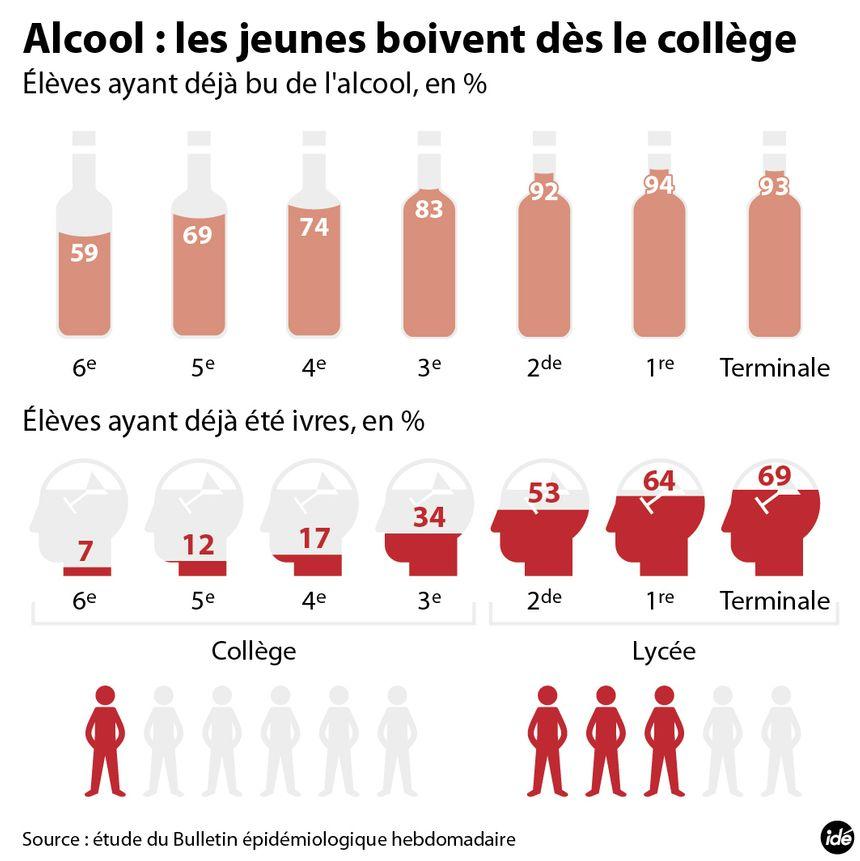 La consommation d'alcool chez les jeunes