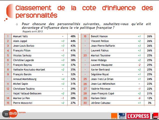 Le classement des personnalités politiques préférées des Français