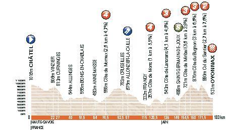 profil 2ème étape criterium du Dauphiné