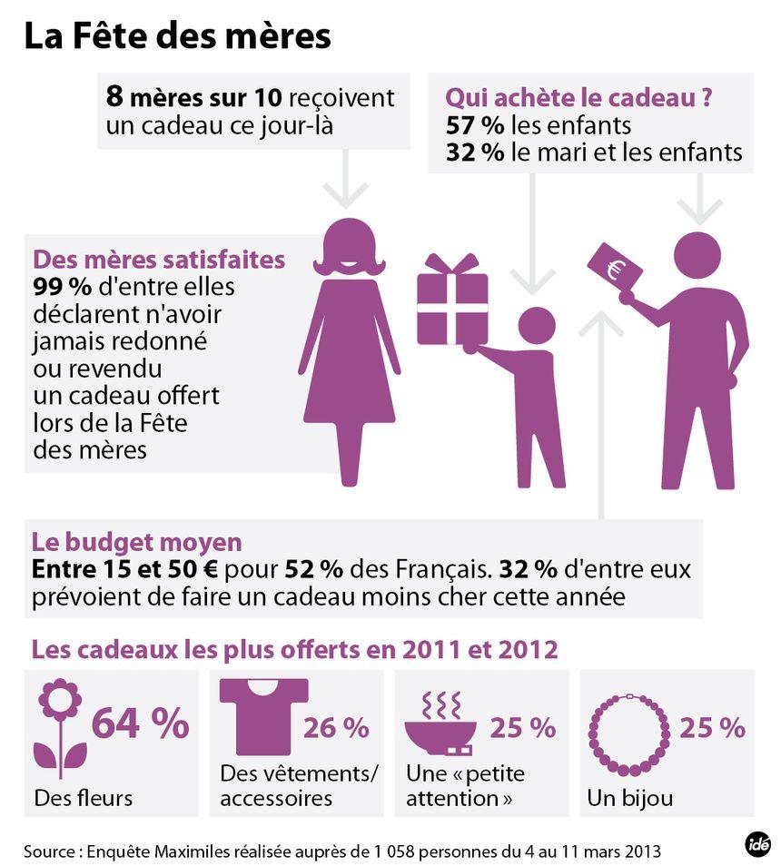 Infographie fête des mères