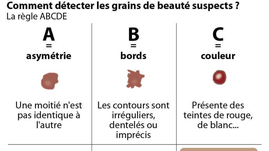 En 2011, près de 10.000 nouveaux cas de mélanomes et 1.620 décès imputables ont été observés en France.