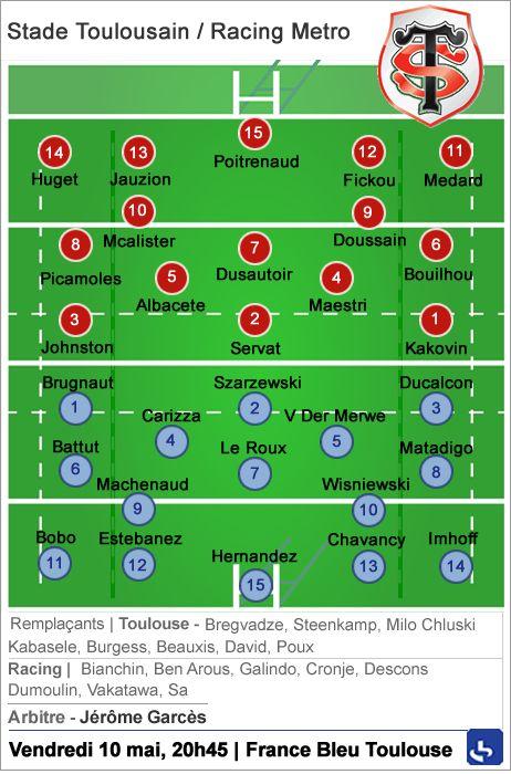 Top 14 / Stade Toulousain - Racing Metro : la composition des équipes
