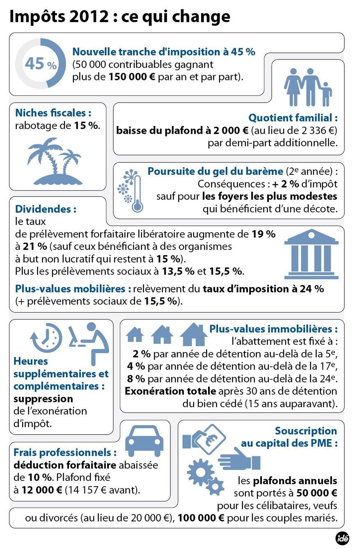 Impôts 2012 : ce qui change