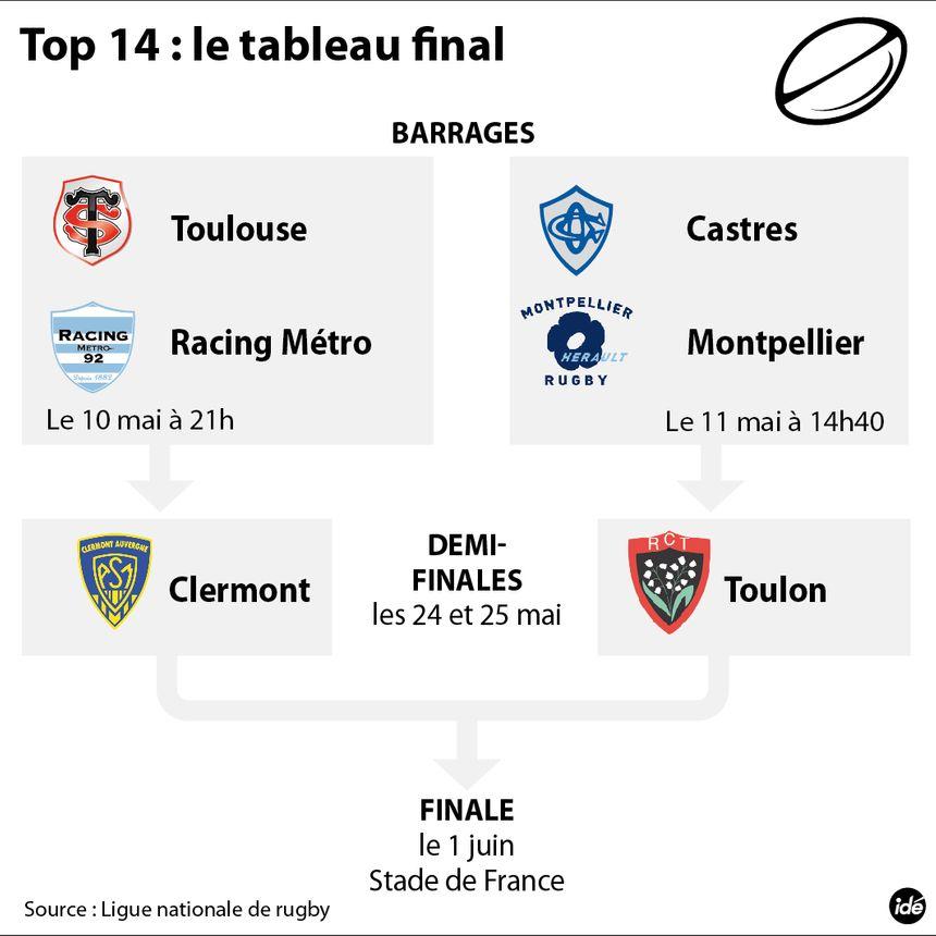 Quarts de finale de rugby Top 14