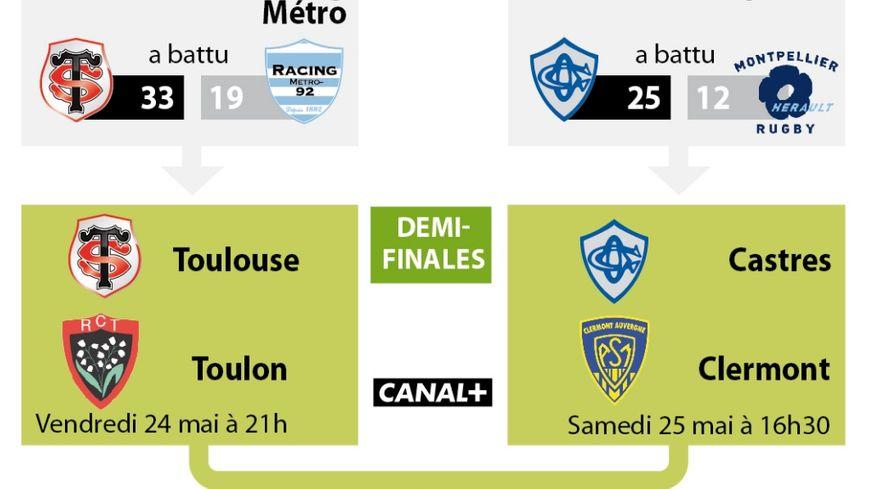 Vivez les demi finales de rugby Top 14 en direct sur France Bleu