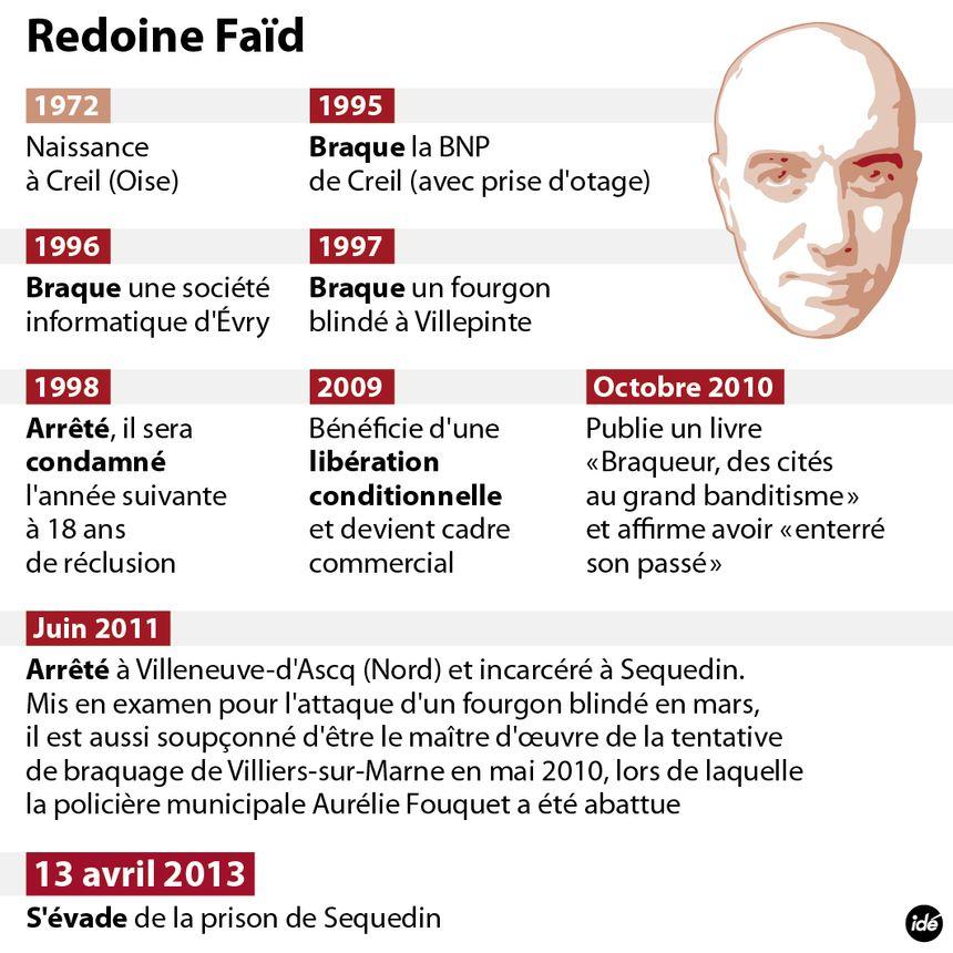 La carrière de Redoine Faïd