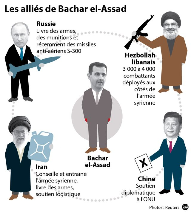 Les alliés de la Syrie