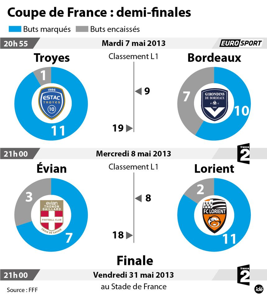 Foot : les demi-finales de la Coupe de France