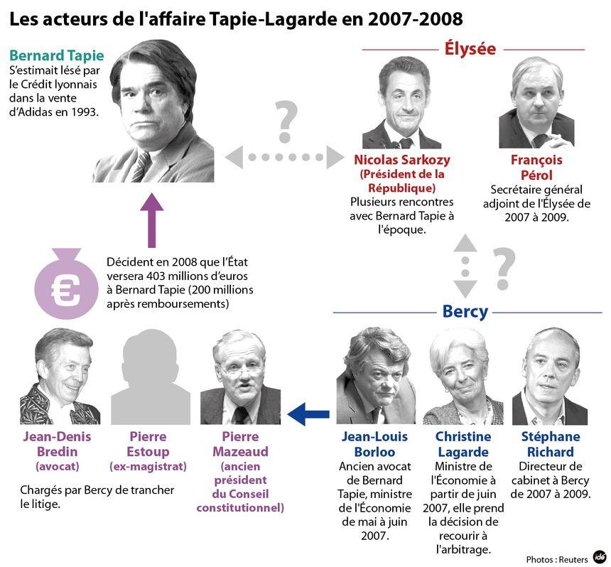 Affaire Tapie : les acteurs