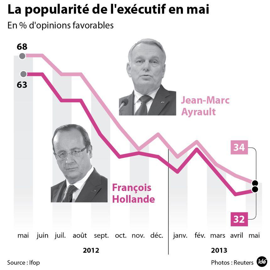 Popularité au plus bas de François Hollande et Jean-Marc Ayrault