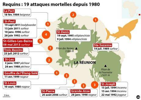 Les attaques de requins à la Réunion depuis 1980