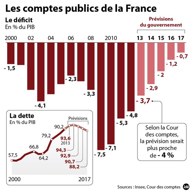 Les prévisions de déficit de la France