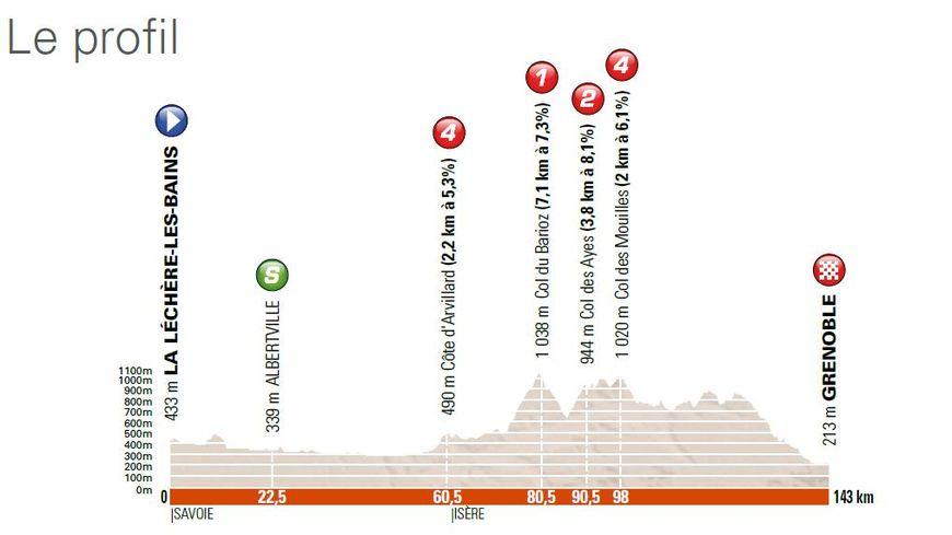 Criterium du Dauphiné : PROFIL étape 6 La léchère - Grenoble
