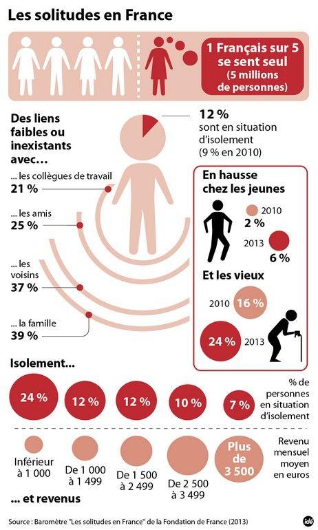 1 Français sur 5 se sent seul : les chiffres de l'étude de la Fondation de France