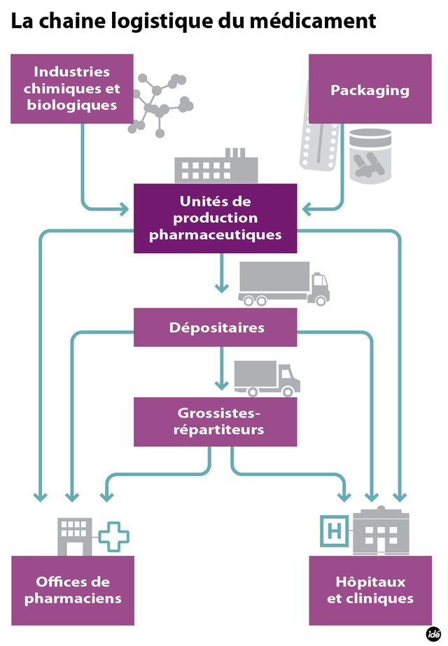 La chaîne logistique du médicament