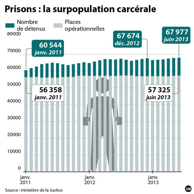 Nouveau record du nombre de détenus