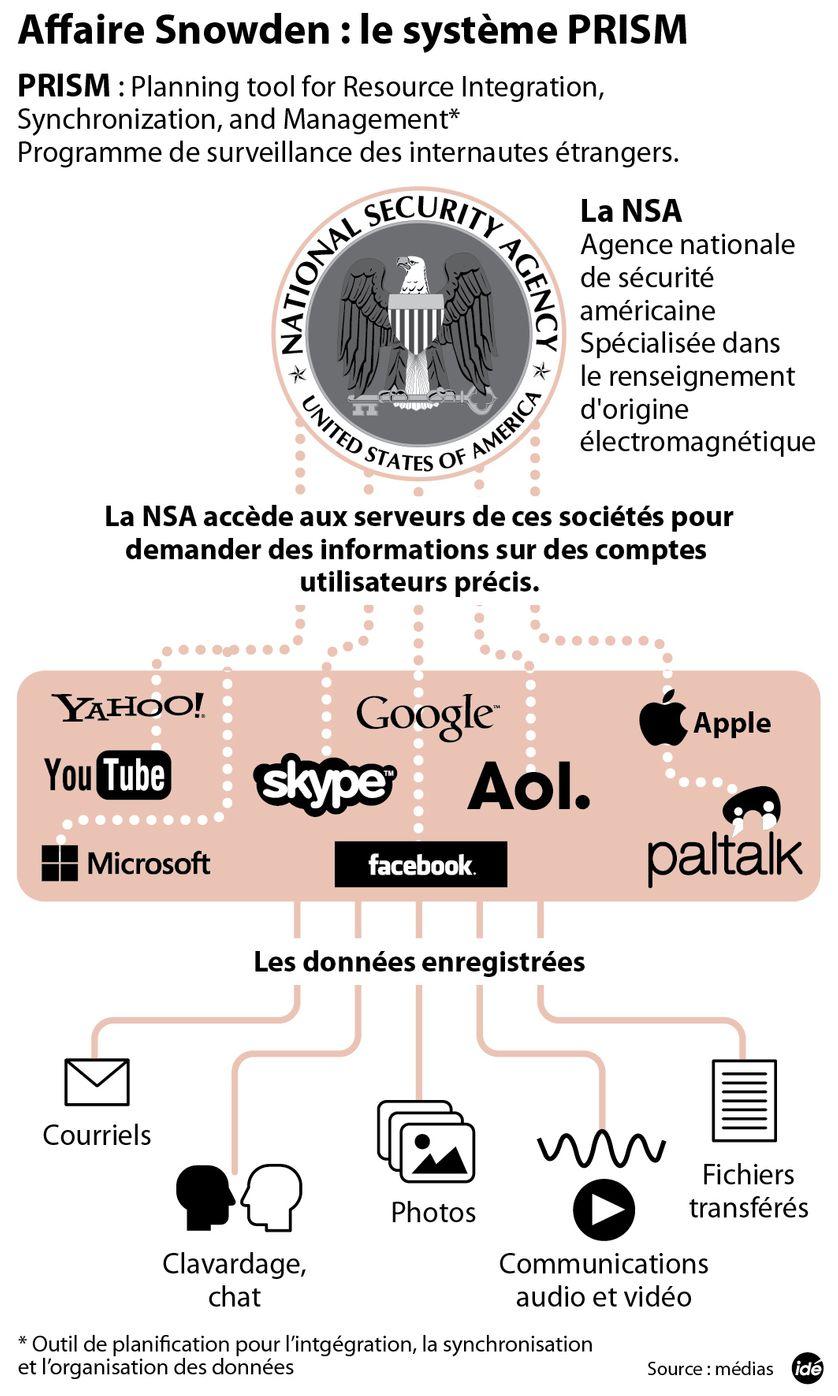 L'affaire Snowden. Le système Prism