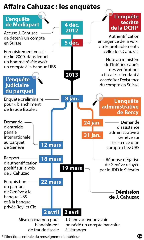 Affaire Cahuzac : les différentes enquêtes