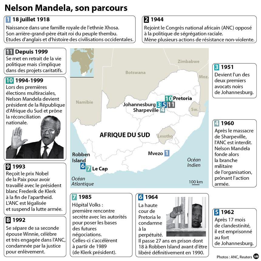 Nelson Mandela, son parcours