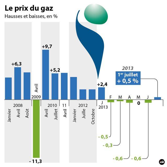 Hausse du gaz de 0,5%