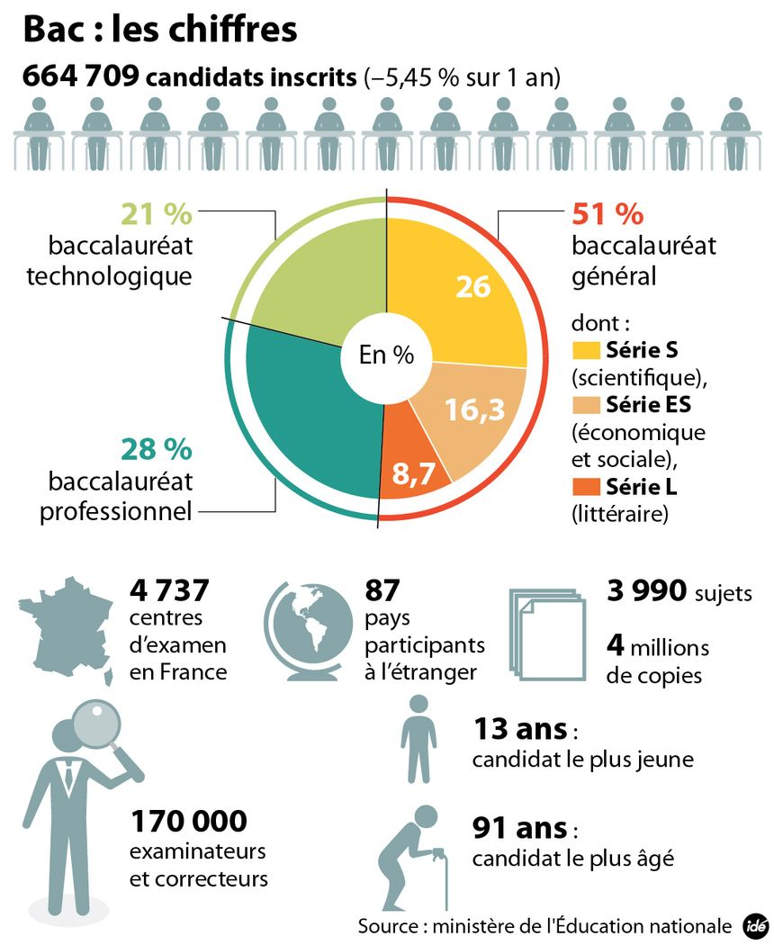 Plus de 650.000 inscrits aux épreuves du baccalauréat 2013