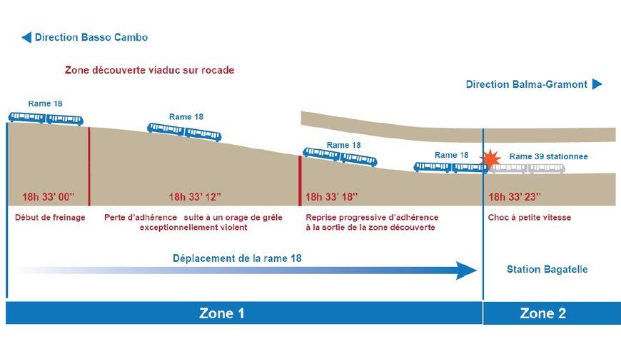 Schéma d'accident du métro toulousain (ligne A)