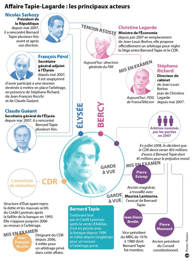 Les protagonistes de l'affaire tapie-Lagarde
