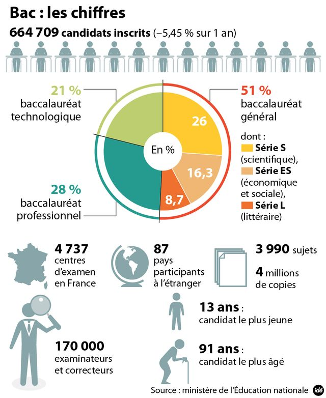 Les chiffres du Bac