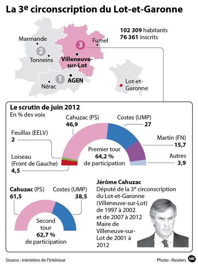 Législative partielle dans la circonscription de Jérôme Cahuzac