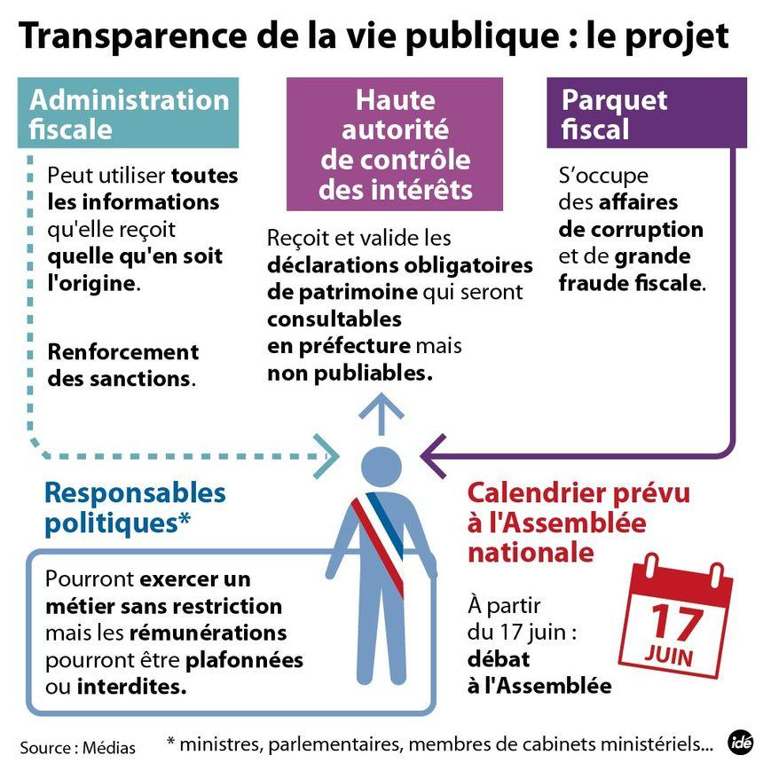 Le projet sur la transparence du gouvernement