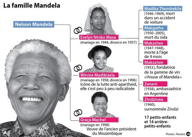 La famille Mandela