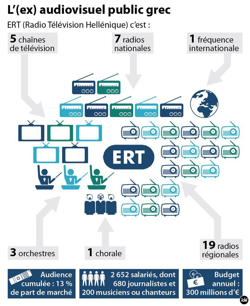 La radiotélévision grecque ERT en chiffres