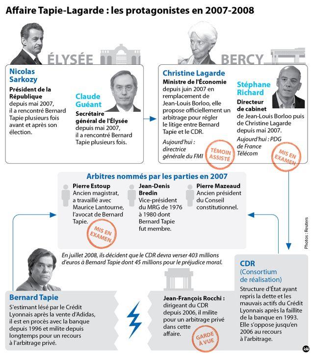 Les acteurs de l'affaire Tapie-Lagarde