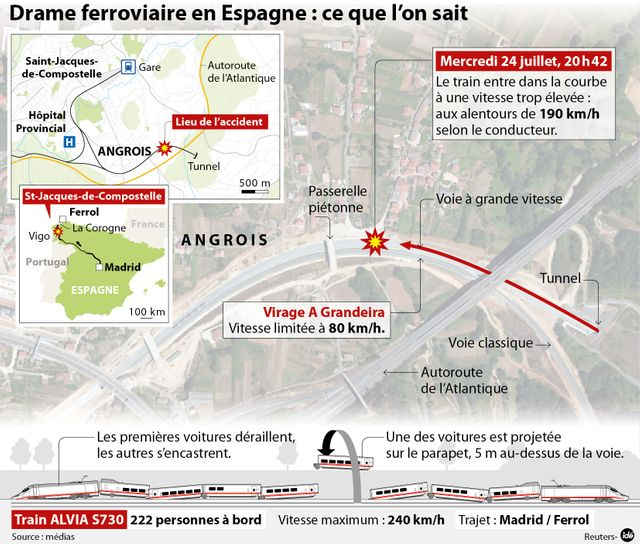 Catastrophe ferroviaire en Espagne
