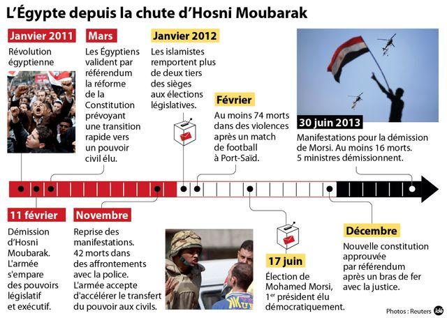 La chronologie de la crise égyptienne