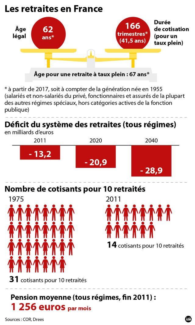 Les retraites