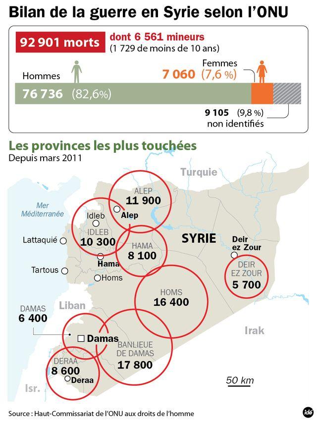 La catastrophe humanitaire syrienne