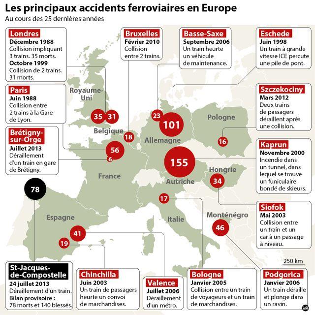 Les accidents ferroviaires les plus meurtirers en Europe