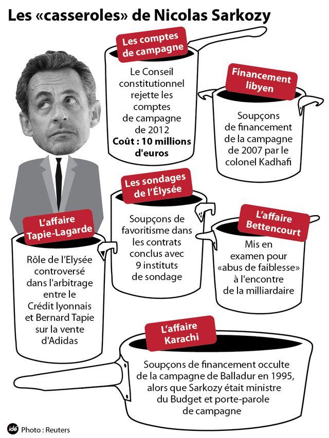 Les bourdes de Sarkozy