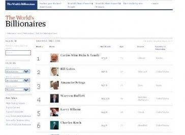 Le classement Forbes 2013 des plus grandes fortunes du monde © Forbes - 2013